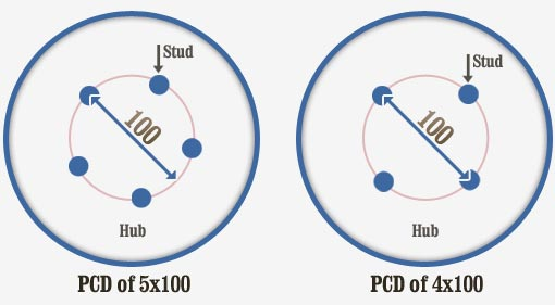Характеристики диска PCD
